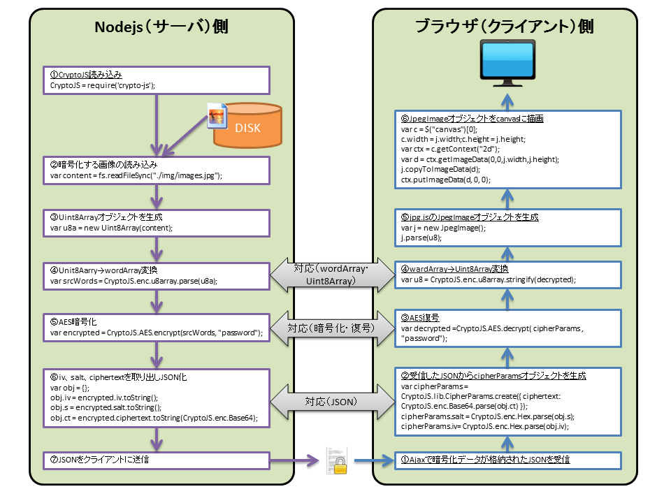 暗号化、複合.png